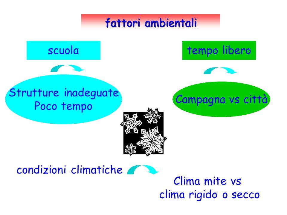 fattori ambientali scuolatempo libero condizioni climatiche Campagna vs città Clima mite vs clima rigido o secco Strutture inadeguate Poco tempo