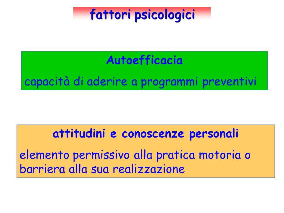 fattori psicologici Autoefficacia capacità di aderire a programmi preventivi attitudini e conoscenze personali elemento permissivo alla pratica motori
