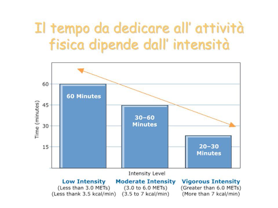 Il tempo da dedicare all attività fisica dipende dall intensità