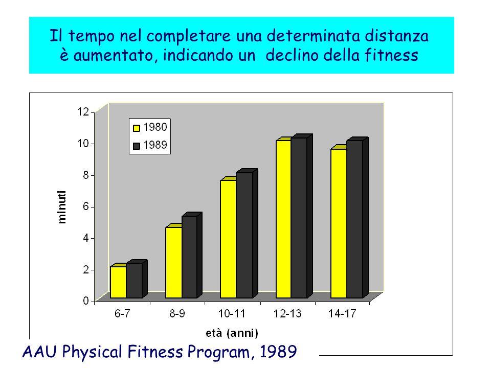 Il tempo nel completare una determinata distanza è aumentato, indicando un declino della fitness AAU Physical Fitness Program, 1989