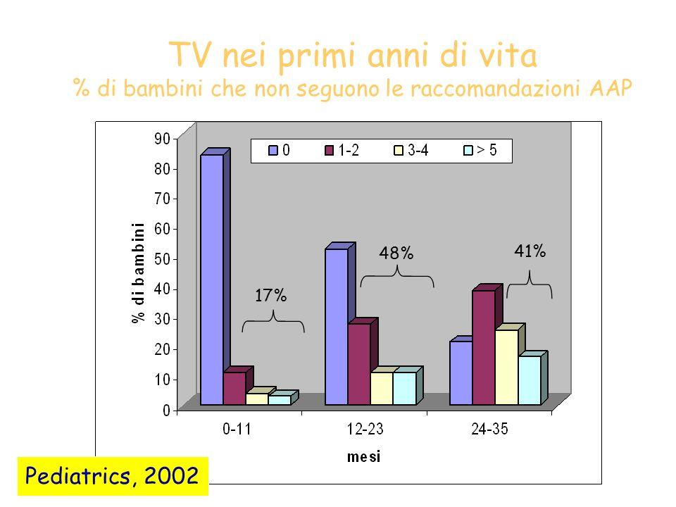 TV nei primi anni di vita % di bambini che non seguono le raccomandazioni AAP 17% 48% 41% Pediatrics, 2002