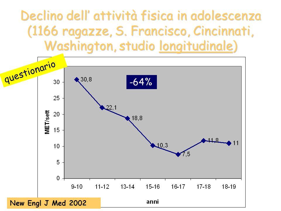 Declino dell attività fisica in adolescenza (1166 ragazze, S. Francisco, Cincinnati, Washington, studio longitudinale) New Engl J Med 2002 questionari