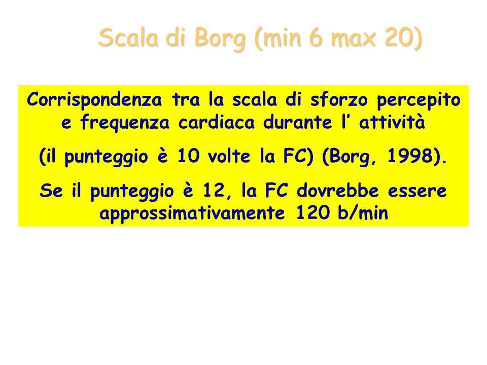 Corrispondenza tra la scala di sforzo percepito e frequenza cardiaca durante l attività (il punteggio è 10 volte la FC) (Borg, 1998). Se il punteggio