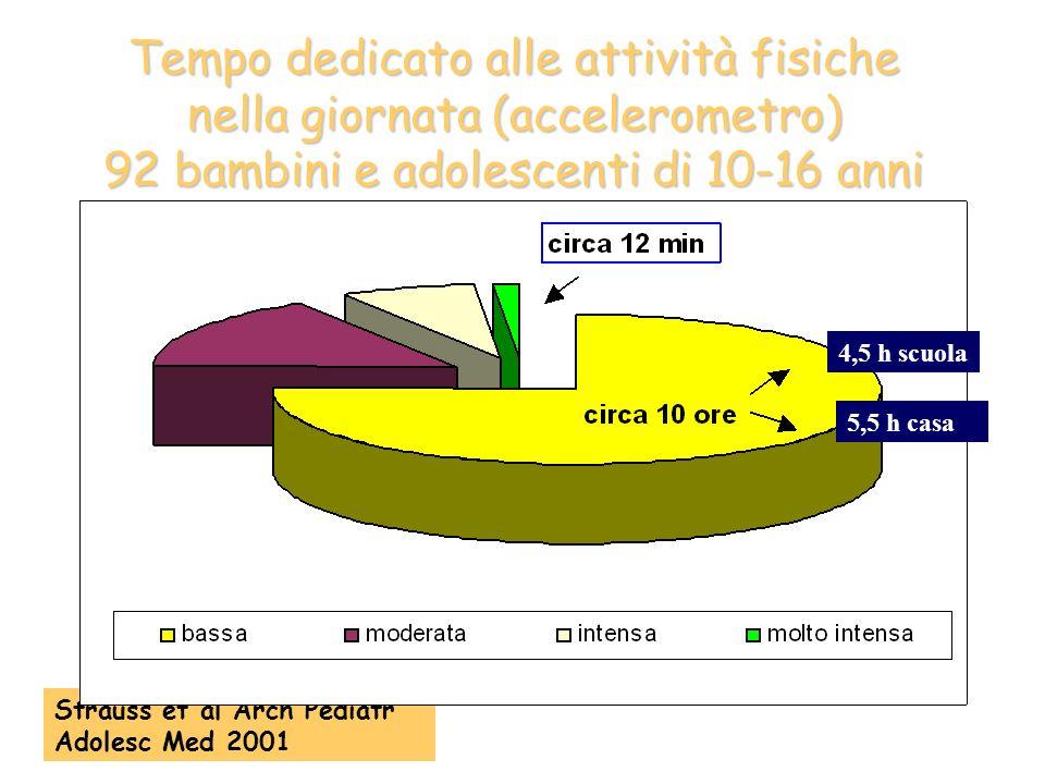Tempo dedicato alle attività fisiche nella giornata (accelerometro) 92 bambini e adolescenti di 10-16 anni Strauss et al Arch Pediatr Adolesc Med 2001