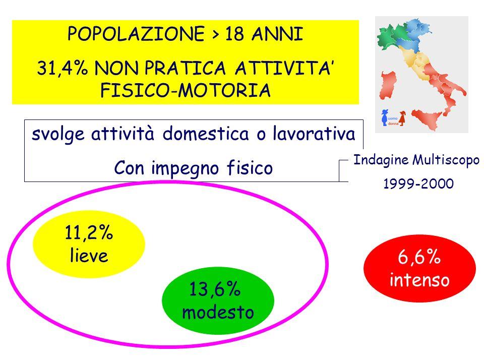 POPOLAZIONE > 18 ANNI 31,4% NON PRATICA ATTIVITA FISICO-MOTORIA 11,2% lieve 13,6% modesto 6,6% intenso svolge attività domestica o lavorativa Con impe