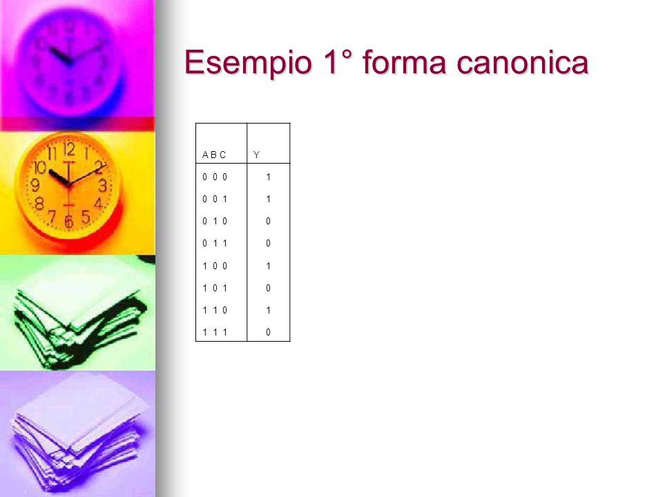 Spiegazione Esercizio Si considerino inizialmente le combinazioni degli ingressi a cui corrisponde un 1 in uscita e si scriva per ognuno di queste unespressione capace di dare uno solo in corrispondenza della combinazione di ingresso scelta.