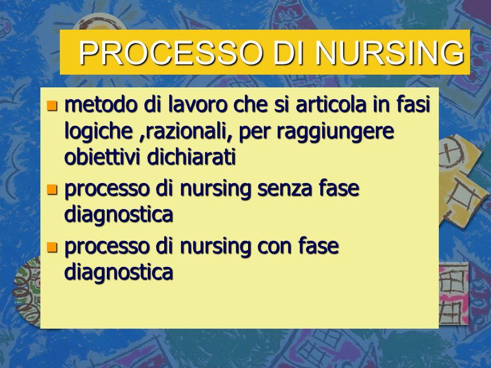 PROCESSO DI NURSING n metodo di lavoro che si articola in fasi logiche,razionali, per raggiungere obiettivi dichiarati n processo di nursing senza fase diagnostica n processo di nursing con fase diagnostica