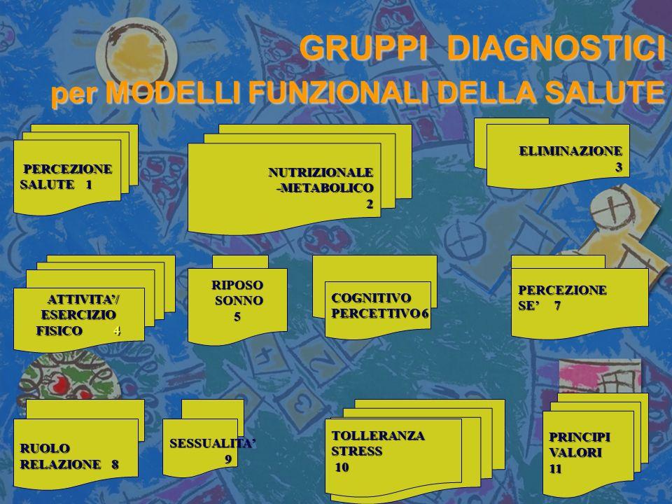 GRUPPI DIAGNOSTICI per MODELLI FUNZIONALI DELLA SALUTE PERCEZIONE PERCEZIONE SALUTE 1 NUTRIZIONALE-METABOLICO2 PRINCIPIVALORI11 ELIMINAZIONE3 RIPOSO SONNO SONNO5 COGNITIVO PERCETTIVO 6 PERCEZIONE SE 7 RUOLO RELAZIONE 8 SESSUALITA 9TOLLERANZASTRESS 10 10 ATTIVITA/ ATTIVITA/ESERCIZIO FISICO 4