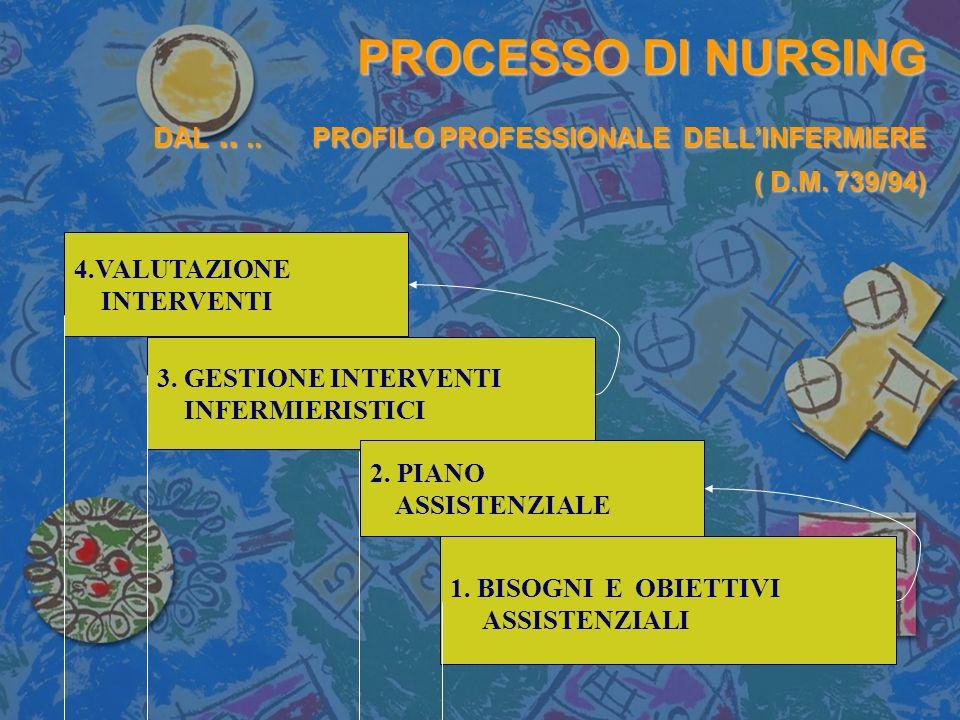 PROCESSO DI NURSING DAL.... PROFILO PROFESSIONALE DELLINFERMIERE ( D.M. 739/94) 4.VALUTAZIONE INTERVENTI 3. GESTIONE INTERVENTI INFERMIERISTICI 2. PIA