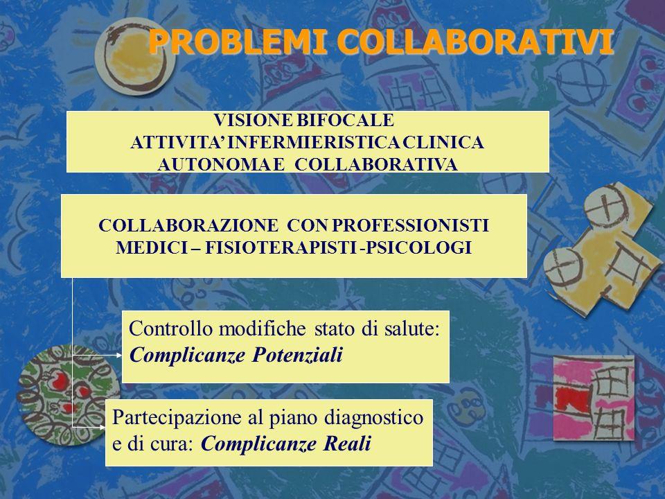 PROBLEMI COLLABORATIVI PROBLEMI COLLABORATIVI VISIONE BIFOCALE ATTIVITA INFERMIERISTICA CLINICA AUTONOMA E COLLABORATIVA COLLABORAZIONE CON PROFESSIONISTI MEDICI – FISIOTERAPISTI -PSICOLOGI Partecipazione al piano diagnostico e di cura: Complicanze Reali Controllo modifiche stato di salute: Complicanze Potenziali