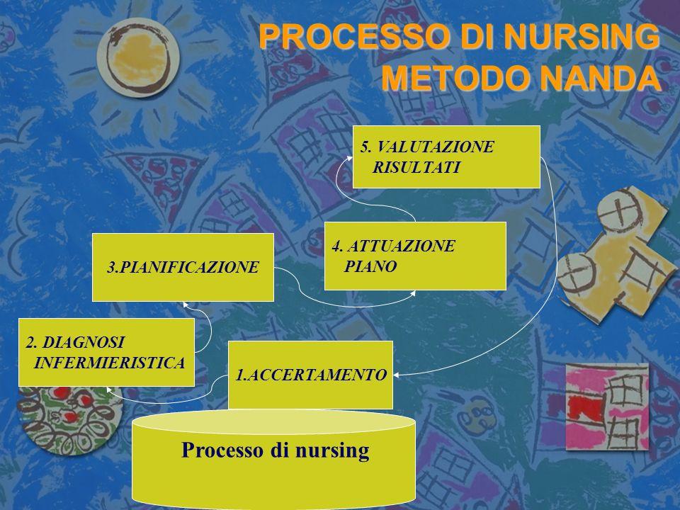 PROCESSO DI NURSING METODO NANDA PROCESSO DI NURSING METODO NANDA 3.PIANIFICAZIONE 2. DIAGNOSI INFERMIERISTICA 4. ATTUAZIONE PIANO 1.ACCERTAMENTO 5. V