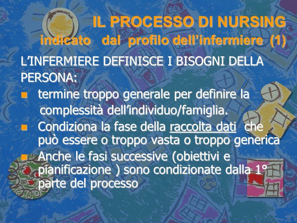 IL PROCESSO DI NURSING indicato dal profilo dellinfermiere (1) LINFERMIERE DEFINISCE I BISOGNI DELLA PERSONA: n termine troppo generale per definire l