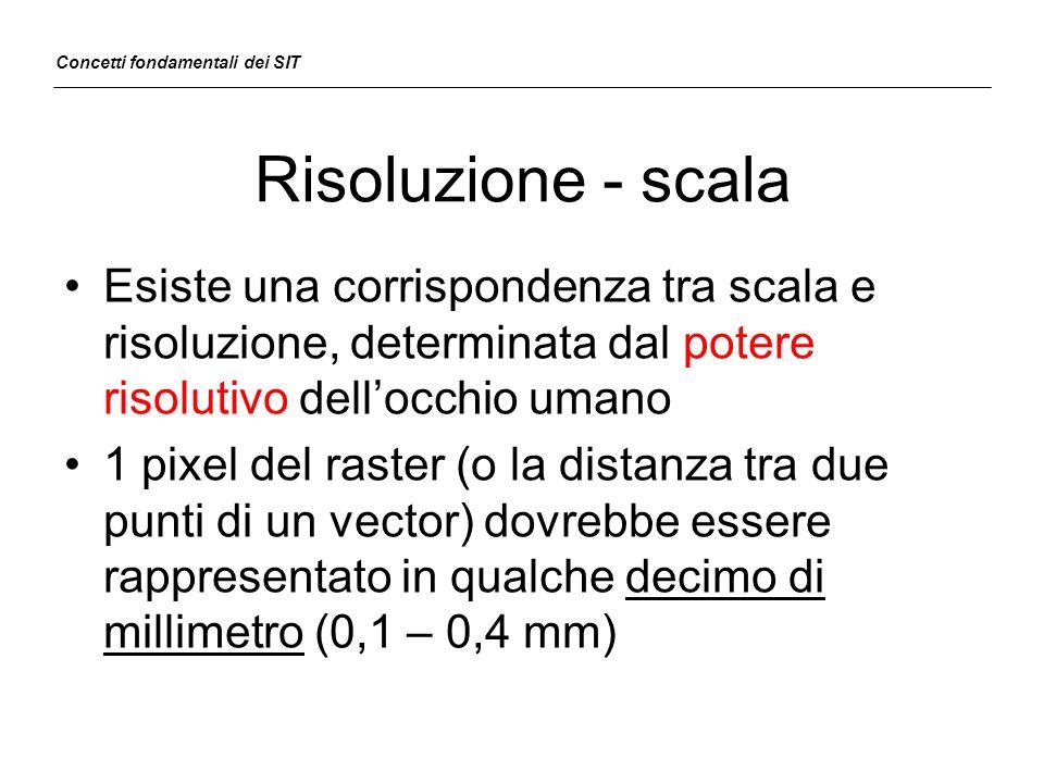 Risoluzione - scala Esiste una corrispondenza tra scala e risoluzione, determinata dal potere risolutivo dellocchio umano 1 pixel del raster (o la dis
