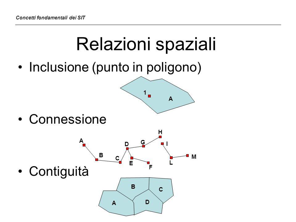 Relazioni spaziali Inclusione (punto in poligono) Connessione Contiguità Concetti fondamentali dei SIT A C B E G D F I H L M A B D C A 1