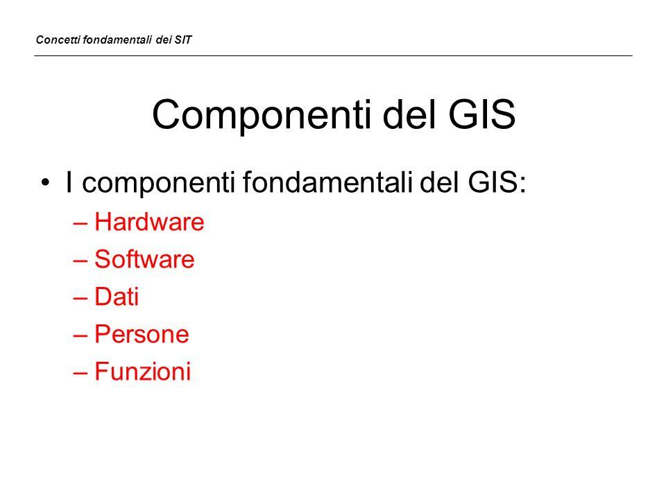 Componenti del GIS I componenti fondamentali del GIS: –Hardware –Software –Dati –Persone –Funzioni Concetti fondamentali dei SIT
