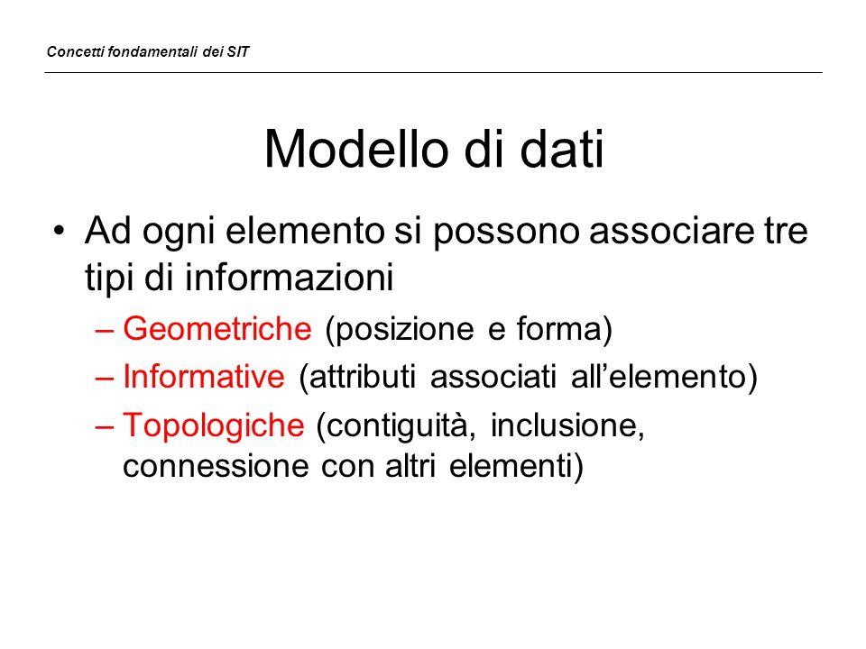 Modello di dati Ad ogni elemento si possono associare tre tipi di informazioni –Geometriche (posizione e forma) –Informative (attributi associati alle