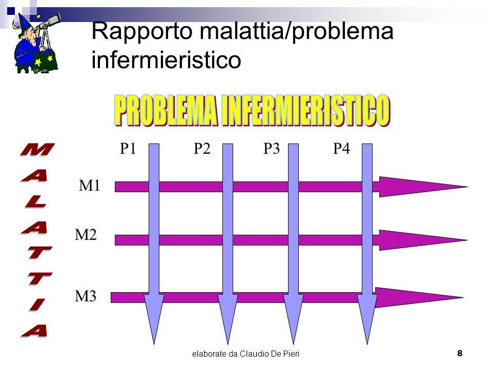 elaborate da Claudio De Pieri8 Rapporto malattia/problema infermieristico P1P2P3P4 M1 M2 M3