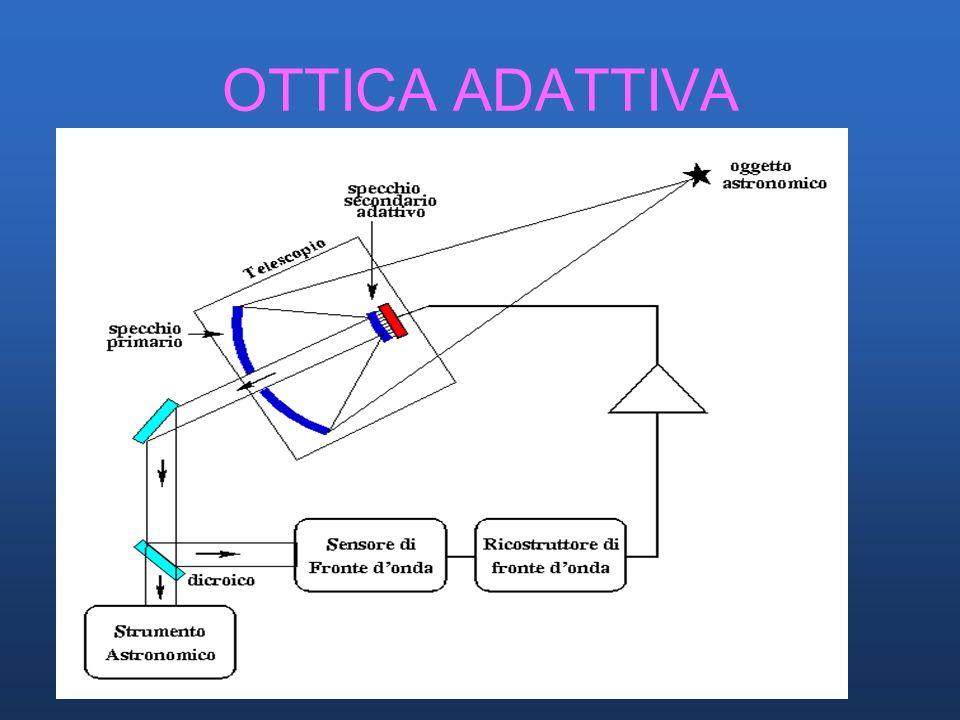 TELESCOPI NON PROPRIO PERFETTI COME SEMBRA OTTICA ATTIVA CONTROLLO DEFORMAZIONI DEGLI SPECCHI ATTUATORI SUBARU (8.2 M) NTT CELLA PRIMARIO VLT