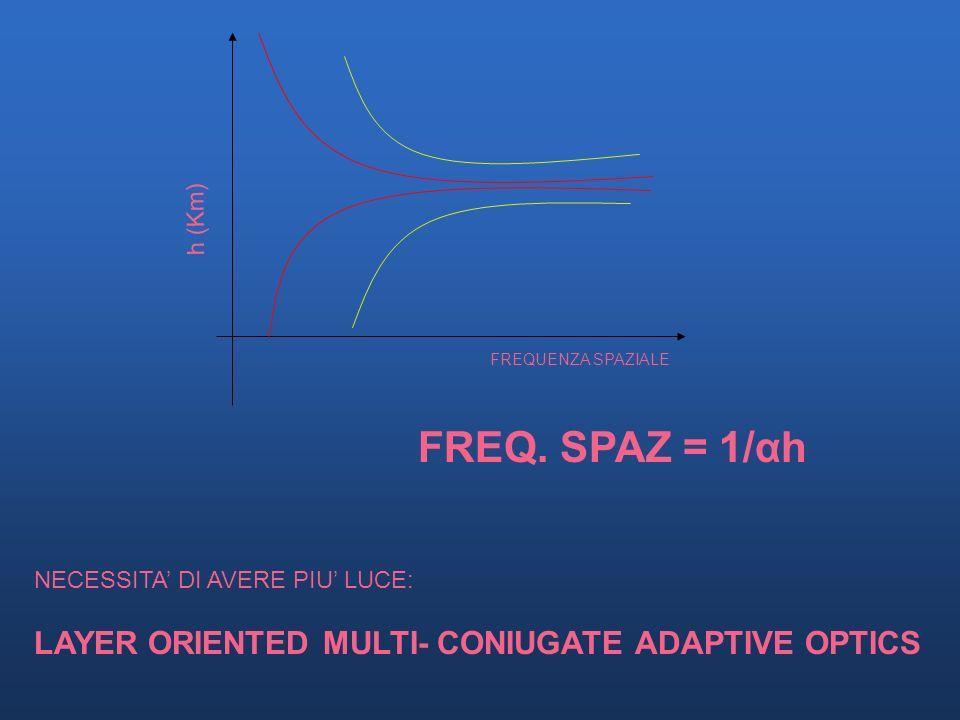 ANDAMENTO DELLA CORREZIONE CORREZIONE DI 2 STRATI ATMOSFERICI CON 2 SPECCHI DEFORMABILI -GROUND -STRATO A 8 Km ANDAMENTO DELLA CORREZIONE: 1/αh α = Fo