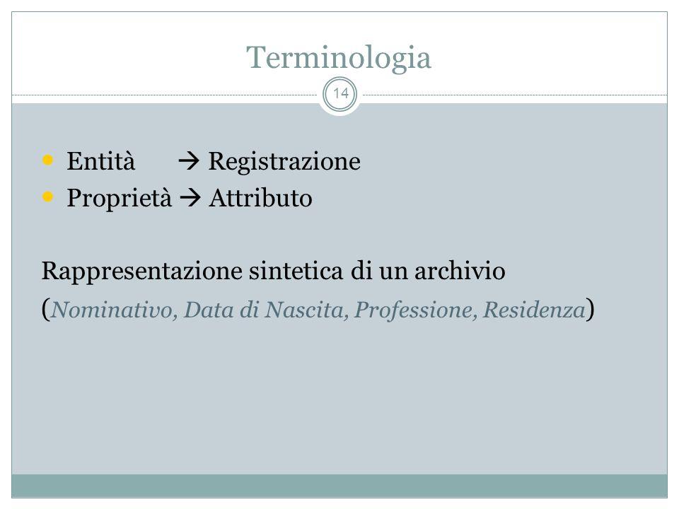 Terminologia 14 Entità Registrazione Proprietà Attributo Rappresentazione sintetica di un archivio ( Nominativo, Data di Nascita, Professione, Residenza )