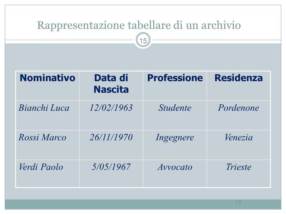Rappresentazione tabellare di un archivio 15 Nominativo Data di Nascita ProfessioneResidenza Bianchi Luca12/02/1963StudentePordenone Rossi Marco26/11/1970IngegnereVenezia Verdi Paolo5/05/1967AvvocatoTrieste 15