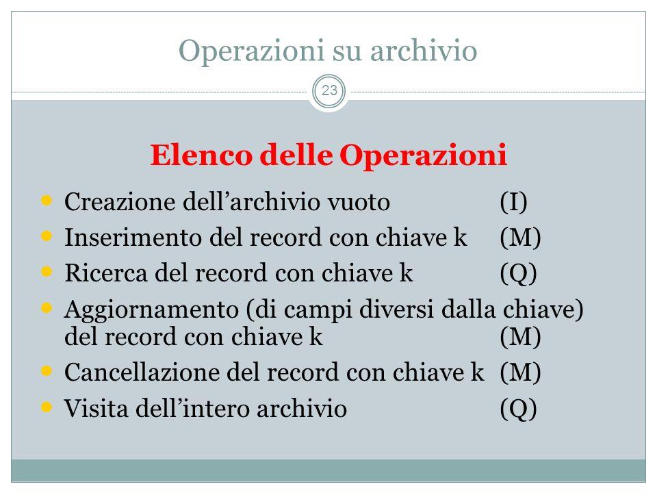 Operazioni su archivio 23 Elenco delle Operazioni Creazione dellarchivio vuoto(I) Inserimento del record con chiave k(M) Ricerca del record con chiave k(Q) Aggiornamento (di campi diversi dalla chiave) del record con chiave k(M) Cancellazione del record con chiave k(M) Visita dellintero archivio(Q)