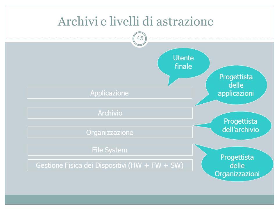 Archivi e livelli di astrazione 45 Gestione Fisica dei Dispositivi (HW + FW + SW) File System Organizzazione Archivio Applicazione Utente finale Progettista delle applicazioni Progettista dellarchivio Progettista delle Organizzazioni