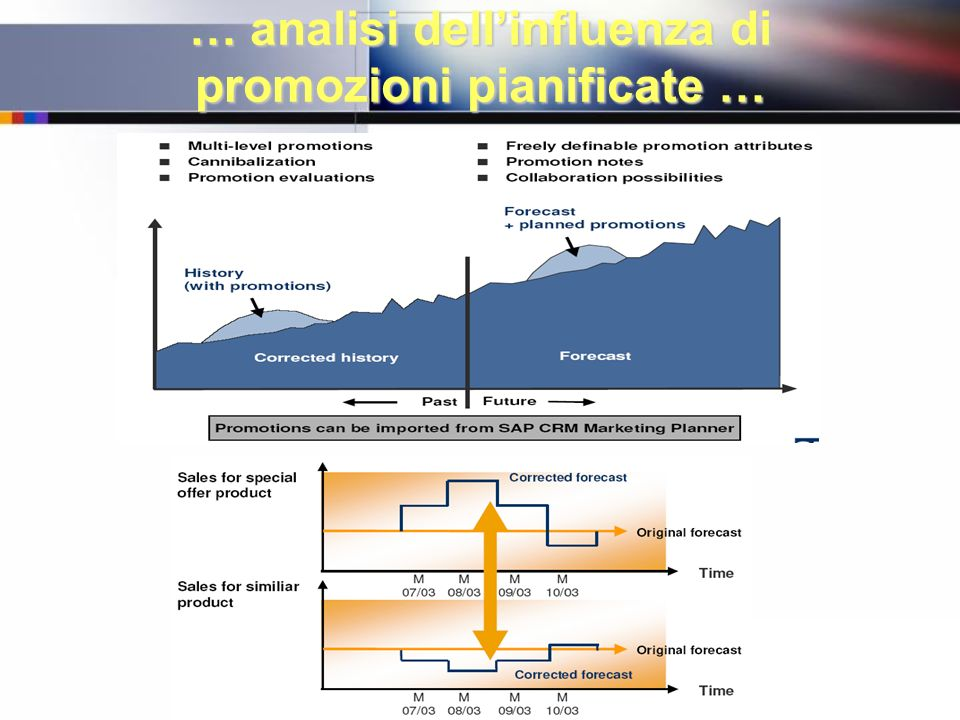… analisi dellinfluenza di promozioni pianificate …