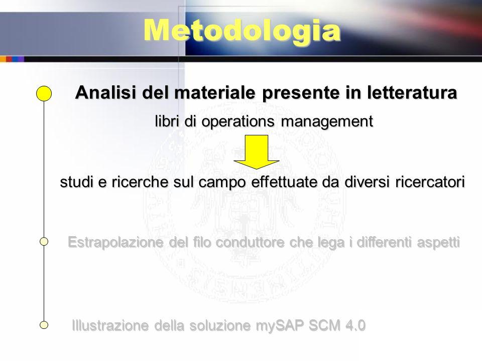 Metodologia Analisi del materiale presente in letteratura Estrapolazione del filo conduttore che lega i differenti aspetti Illustrazione della soluzio