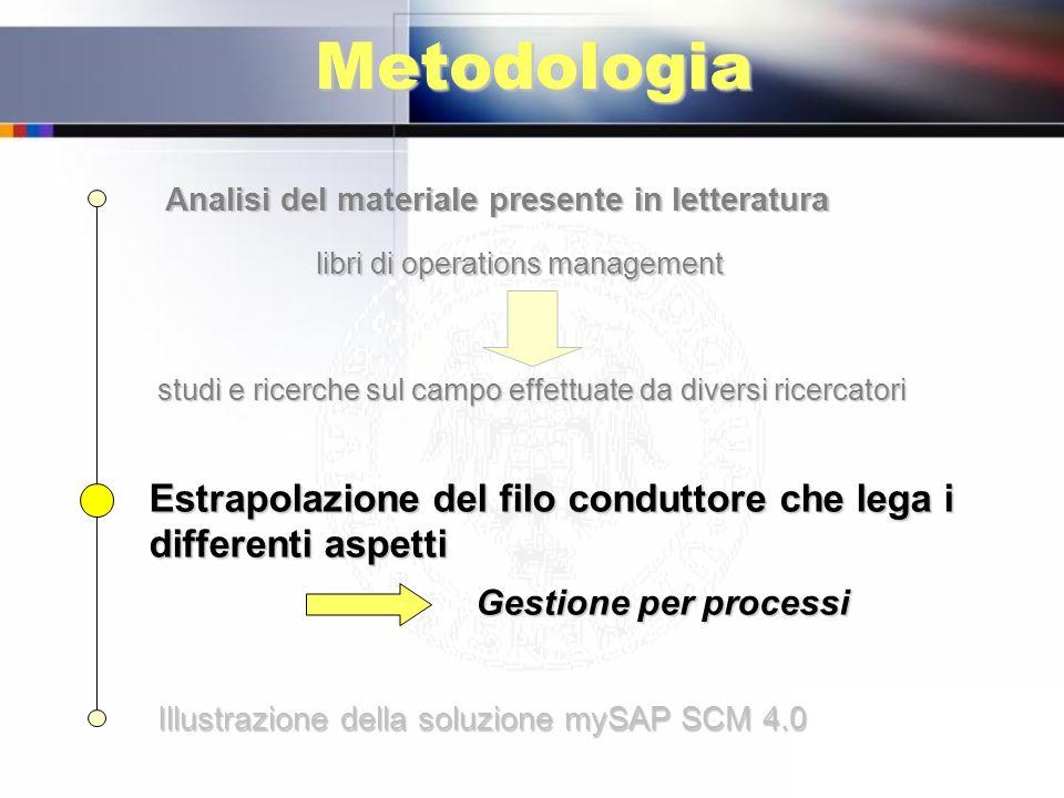 Metodologia Analisi del materiale presente in letteratura Estrapolazione del filo conduttore che lega i differenti aspetti Gestione per processi Illus