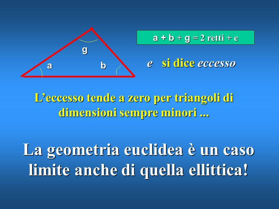 Una conseguenza della geometria di Riemann Detta anche Geometria ellittica u la somma degli angoli interni di un triangolo è maggiore di due angoli re