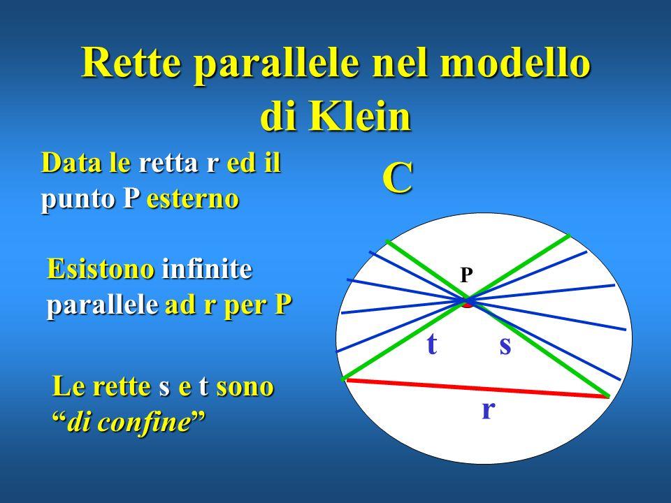 Il modello di Klein per la geometria iperbolica Lambiente è un cerchio C privato della circonferenza di contorno C I punti sono quelli interni a C Le