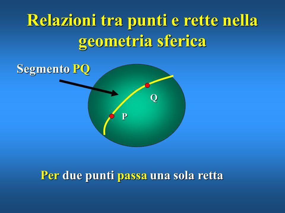 Le rette nella geometria sferica Definiamo retta ogni circonferenza massima