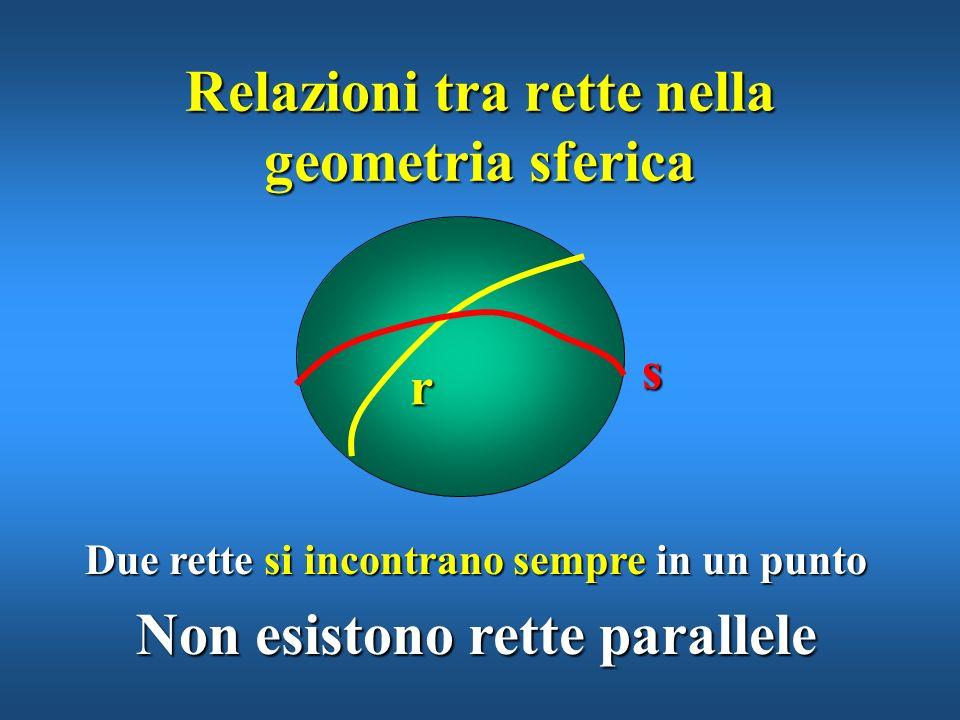 Per due punti passa una sola retta Relazioni tra punti e rette nella geometria sferica P Q Segmento PQ
