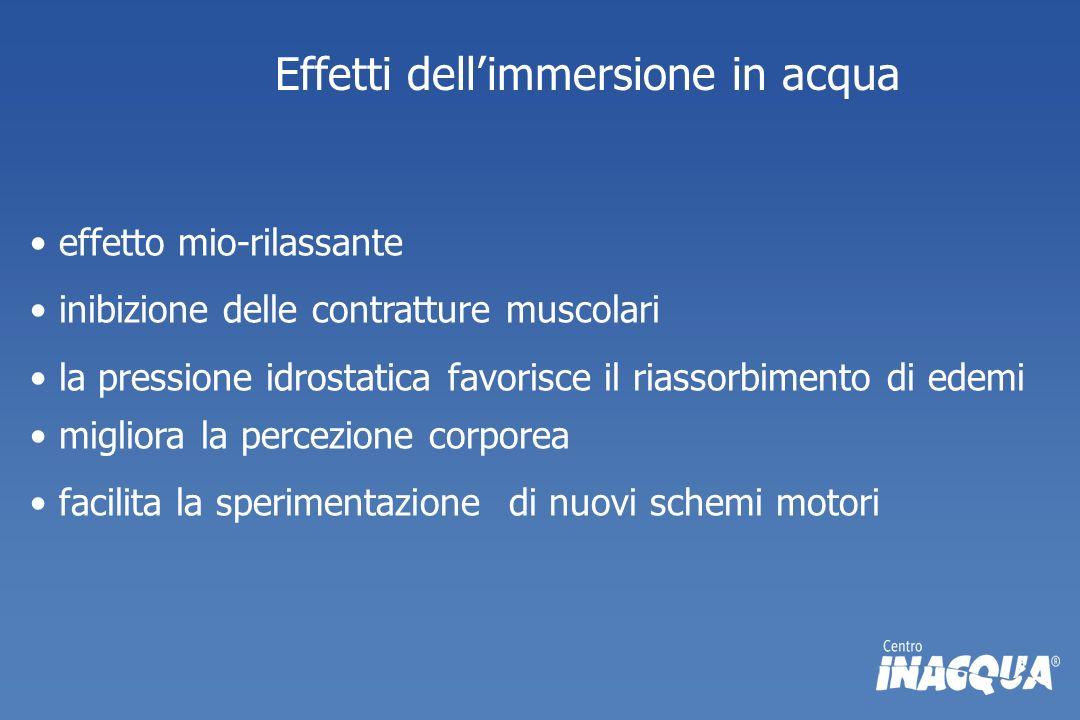 Effetti dellimmersione in acqua effetto mio-rilassante inibizione delle contratture muscolari la pressione idrostatica favorisce il riassorbimento di
