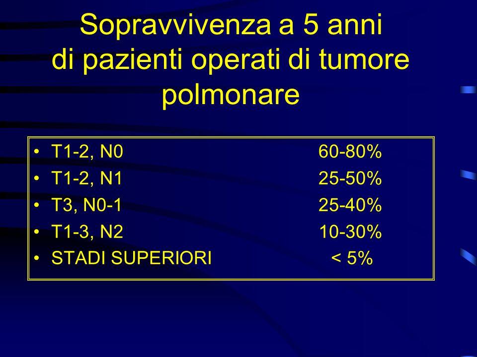 Sopravvivenza a 5 anni di pazienti operati di tumore polmonare T1-2, N0 60-80% T1-2, N1 25-50% T3, N0-1 25-40% T1-3, N2 10-30% STADI SUPERIORI < 5%