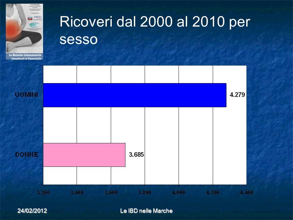 24/02/2012Le IBD nelle Marche Ricoveri dal 2000 al 2010 per sesso
