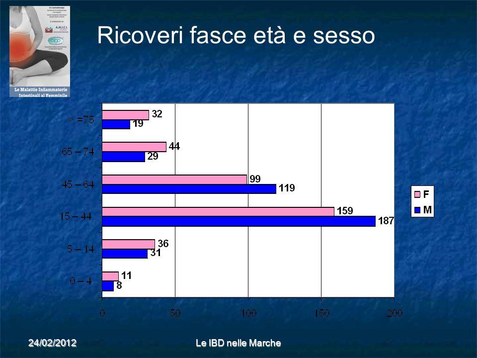 24/02/2012Le IBD nelle Marche Ricoveri fasce età e sesso