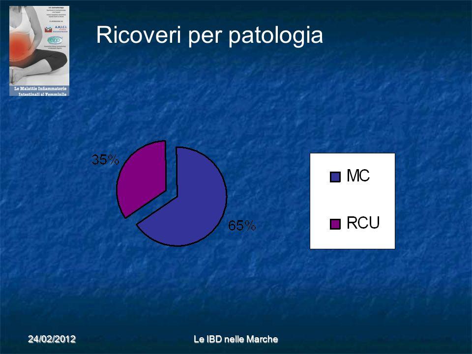24/02/2012Le IBD nelle Marche Ricoveri per patologia