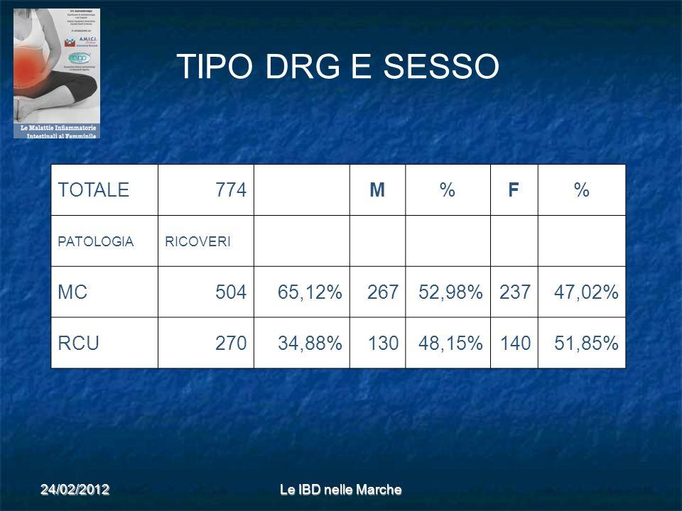 24/02/2012Le IBD nelle Marche TOTALE774 M%F% PATOLOGIARICOVERI MC50465,12%26752,98%23747,02% RCU27034,88%13048,15%14051,85% TIPO DRG E SESSO