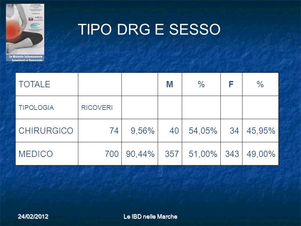 24/02/2012Le IBD nelle Marche TIPO DRG E SESSO TOTALE M%F% TIPOLOGIARICOVERI CHIRURGICO749,56%4054,05%3445,95% MEDICO70090,44%35751,00%34349,00%