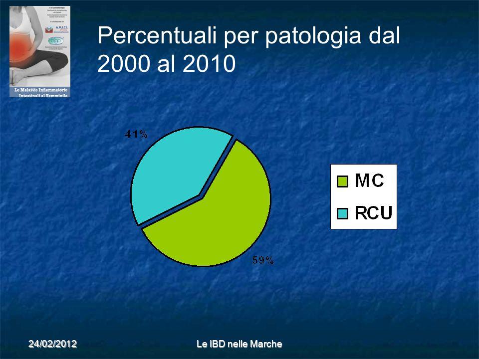 24/02/2012Le IBD nelle Marche Percentuali per patologia dal 2000 al 2010