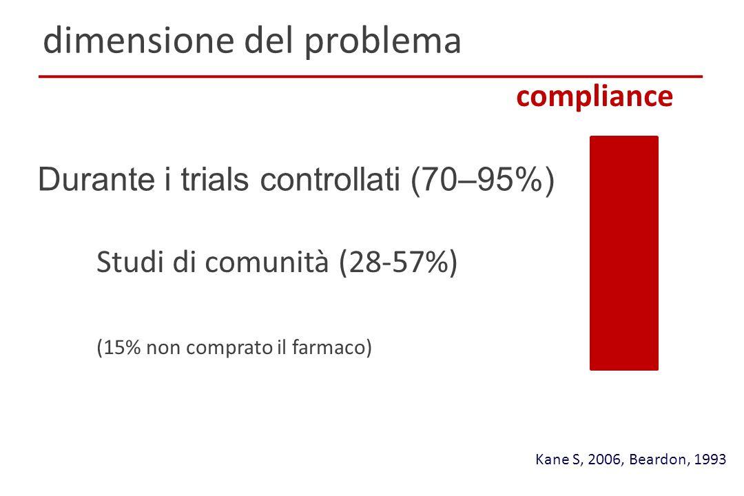 Durante i trials controllati (70–95%) Kane S, 2006, Beardon, 1993 dimensione del problema compliance Studi di comunità (28-57%) (15% non comprato il f