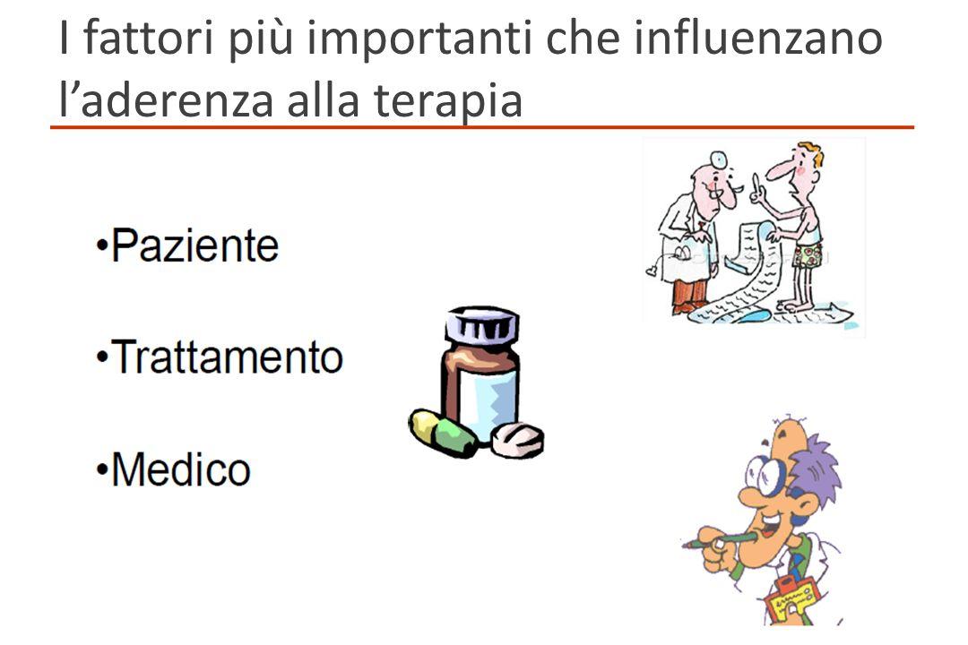 I fattori più importanti che influenzano laderenza alla terapia