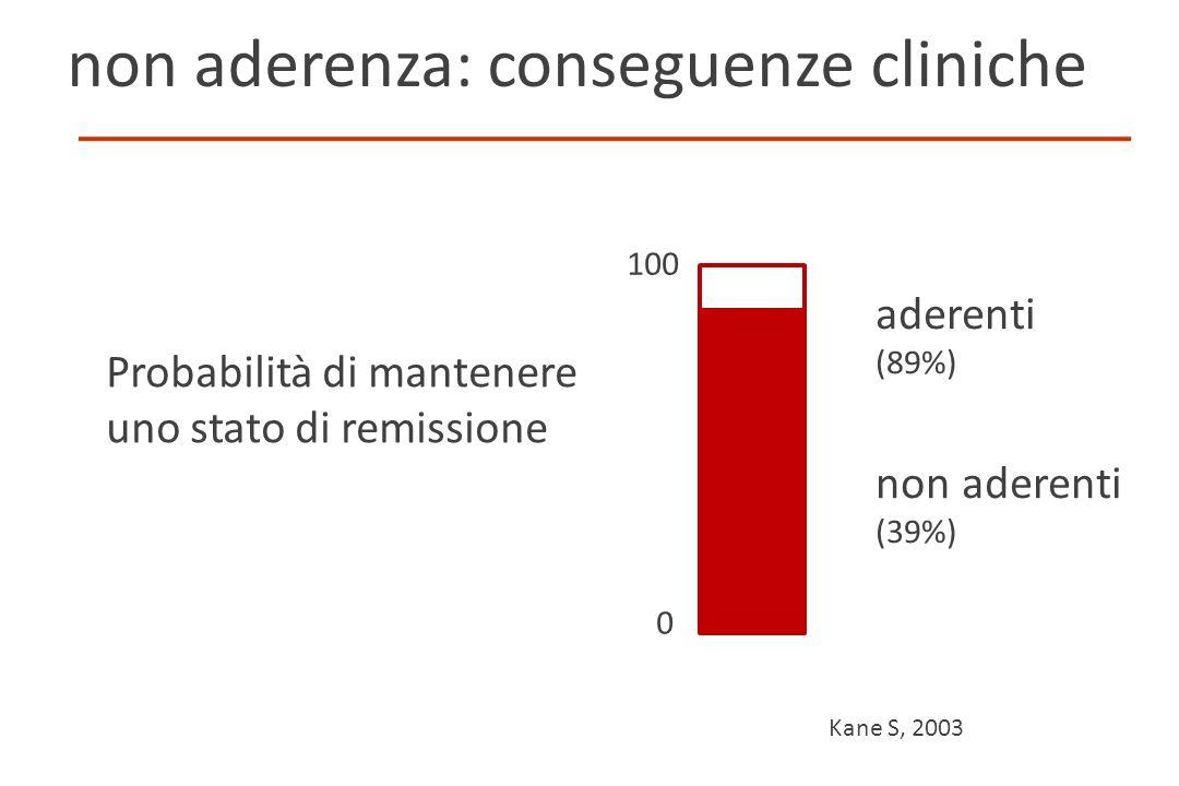 Probabilità di mantenere uno stato di remissione Kane S, 2003 non aderenza: conseguenze cliniche aderenti (89%) non aderenti (39%) 100 0 Frieri IG-IBD