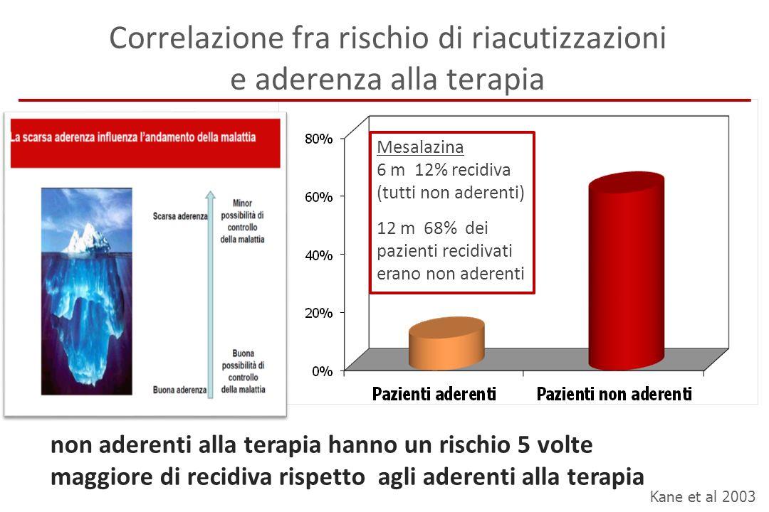 Correlazione fra rischio di riacutizzazioni e aderenza alla terapia Kane et al 2003 non aderenti alla terapia hanno un rischio 5 volte maggiore di rec