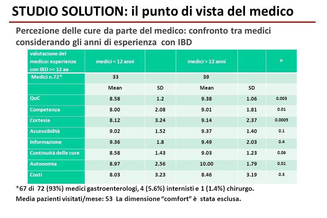 Percezione delle cure da parte del medico: confronto tra medici considerando gli anni di esperienza con IBD *67 di 72 (93%) medici gastroenterologi, 4