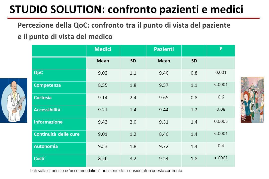 Percezione della QoC: confronto tra il punto di vista del paziente e il punto di vista del medico Medici Pazienti P MeanSDMeanSD QoC 9.021.19.400.8 0.