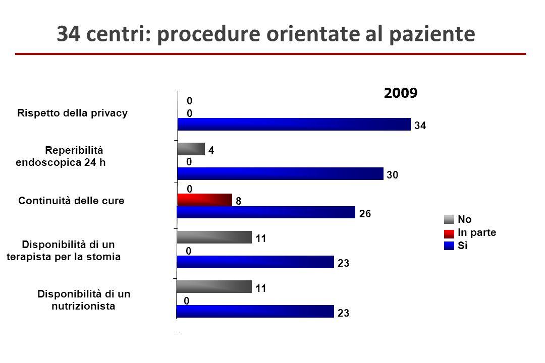 34 centri: procedure orientate al paziente 34 0 0 23 0 11 Disponibilità di un nutrizionista 23 0 11 Disponibilità di un terapista per la stomia 26 8 0