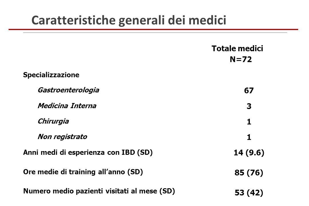 Caratteristiche generali dei medici Totale medici N=72 Specializzazione Gastroenterologia 67 Medicina Interna 3 Chirurgia 1 Non registrato 1 Anni medi